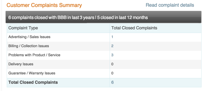 Very Few BBB Complaints for Wealthy Affiliate